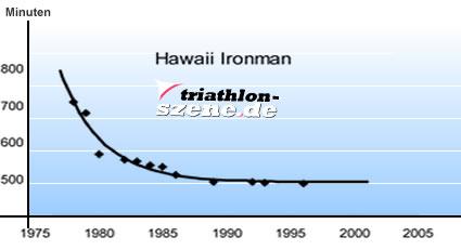 Leistungsentwicklung auf Hawaii: Die Leistungen nähern sich der typischen Grenzlinie des Menschenmöglichen.