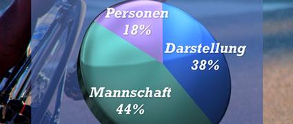 Wir hatten gefragt: Was missfällt Euch beim Dresdner Kleinwort Team?