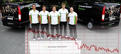 Nur 17% gaben dem Dresdner Kleinwort Team ihre Stimme