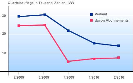 Das Magazin triathlon hat vieler seiner Leser verloren. Die Zahl der verkauften Exemplare liegt im Quartal 2/2010 bei der Hälfte der Stückzahlen aus dem Vergleichsquartal im Vorjahr.
