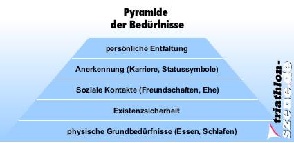 Hierarchie unserer Bedürfnisse nach Maslow.